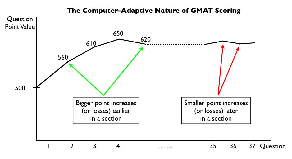 GMAT Scoring - How the GMAT is Scored