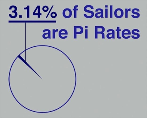 Happy pi day gmat geometry circles understanding pi for Where did pi come from