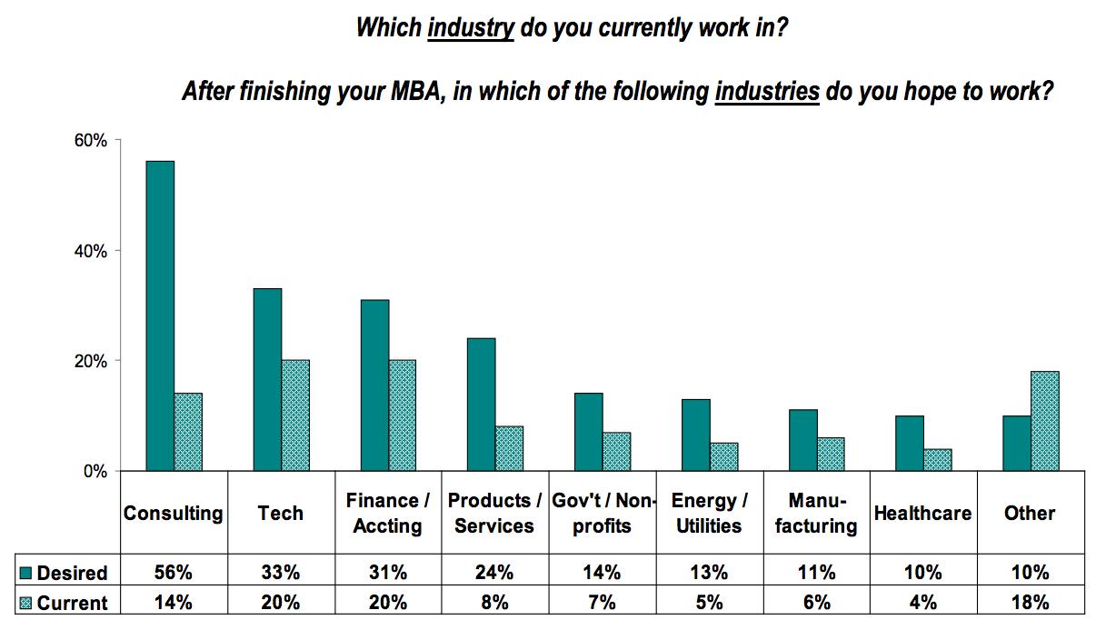 MBA Graduates Targeted Industries