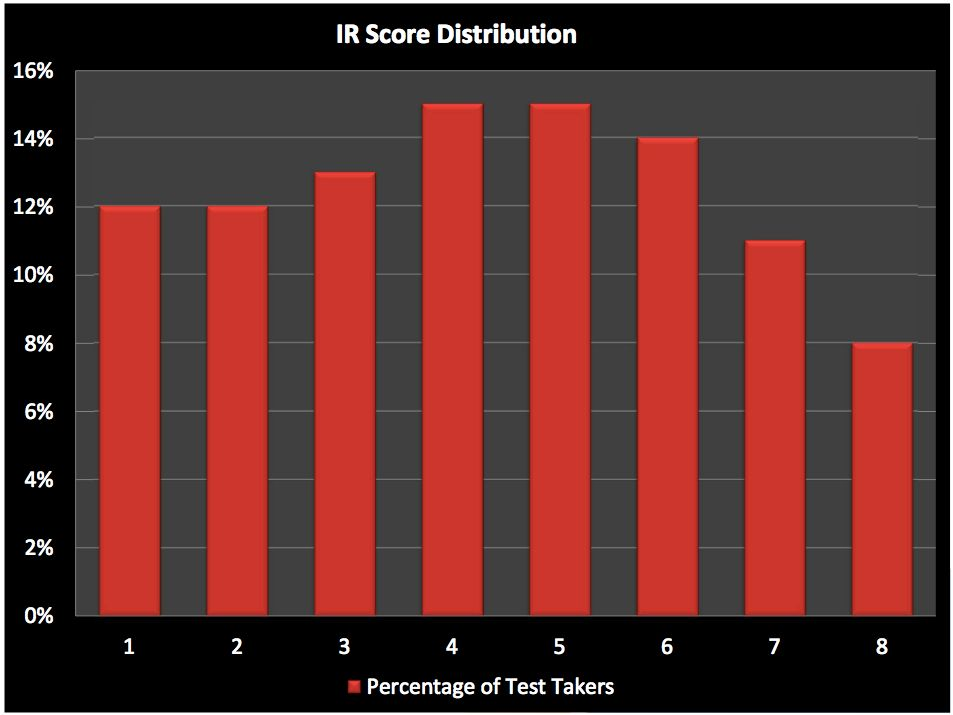 GMAT Integrated Reasoning Score Distribution - Year 1