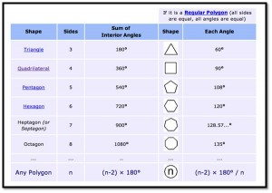 GMAT Polygon Table