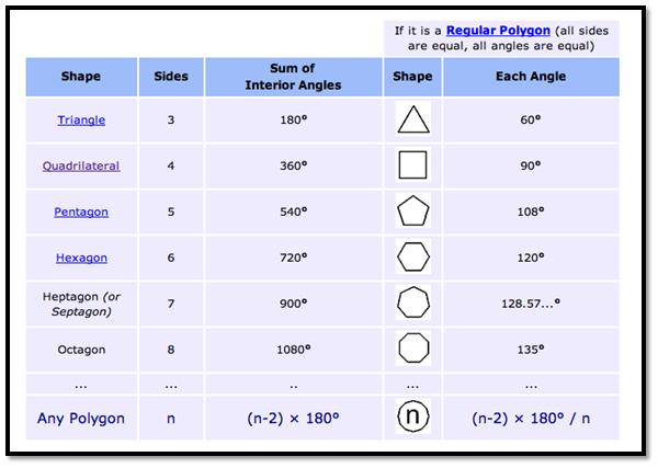 GMAT Polygon Table