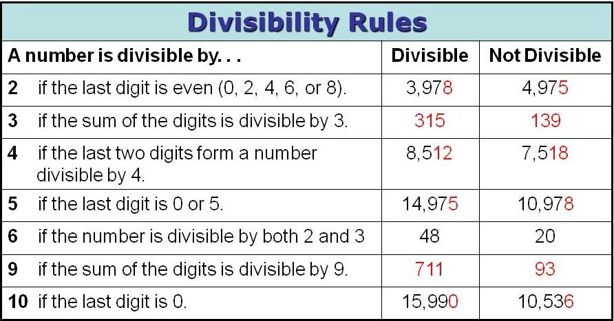 Divisibility rules - determine whether one number is divisible by another number on the GMAT