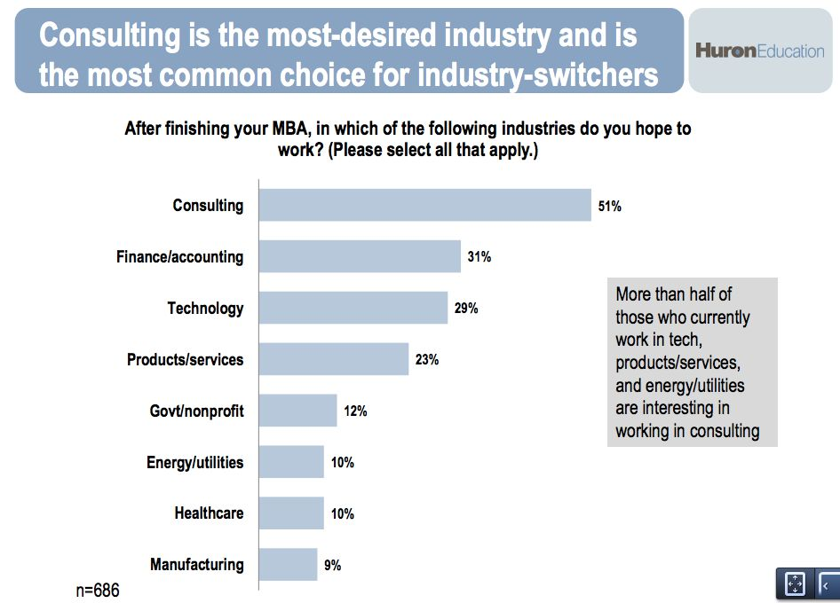 Which industries do most MBA students want to go into after graduating