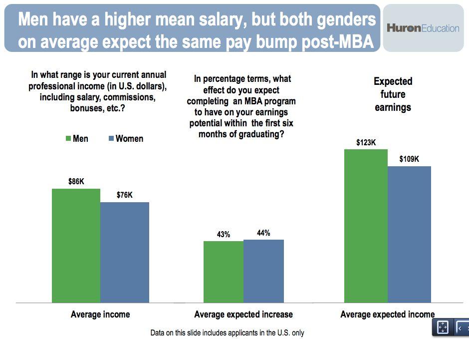 Post-MBA salary expectations