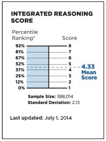 what is a good integrated reasoning score on the gmat