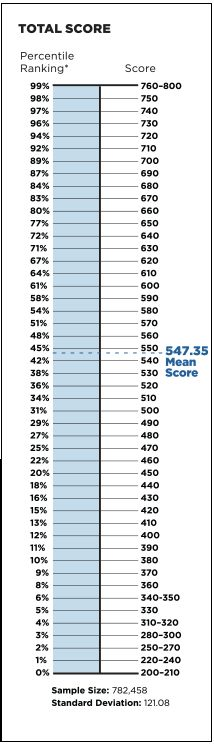 Revised GMAT Percentile Scores July 2014 | GMAT Scoring