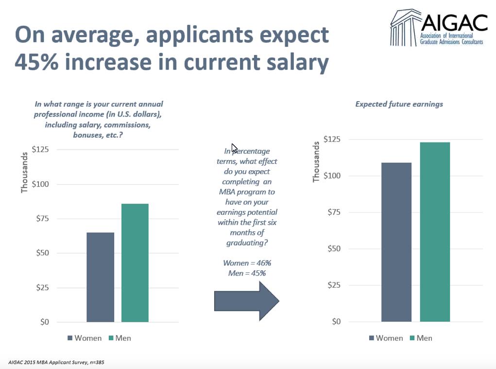 2015 MBA Survey Results