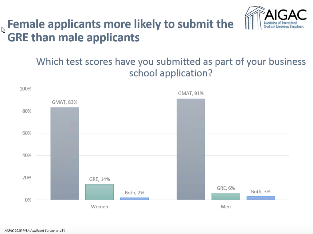 more women submit a GRE score than a GMAT score when applying