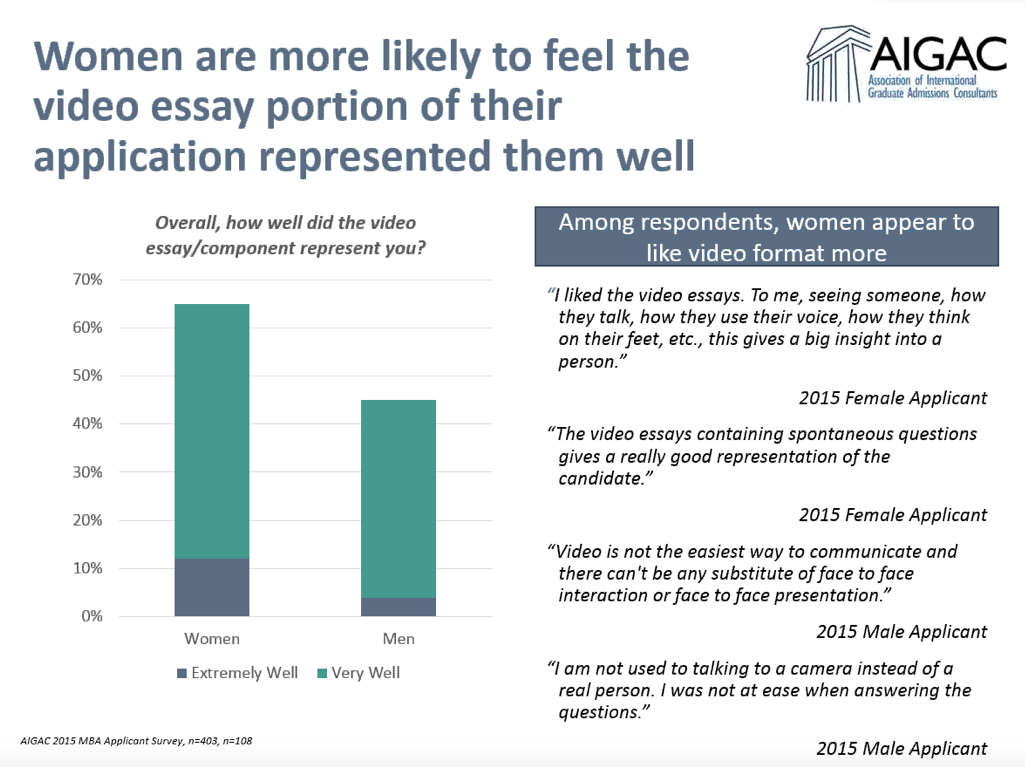 2015 MBA Applicant Survey results