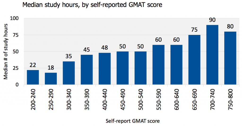 how many hours students study for the gmat by final gmat score