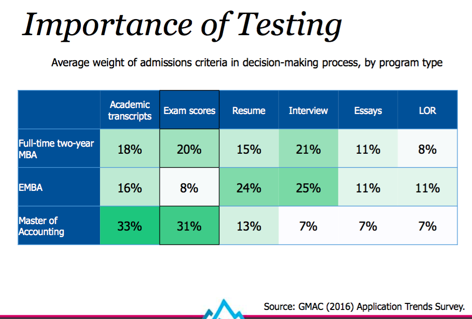 relative importance of the GMAT compared to other aspects of the mba application process