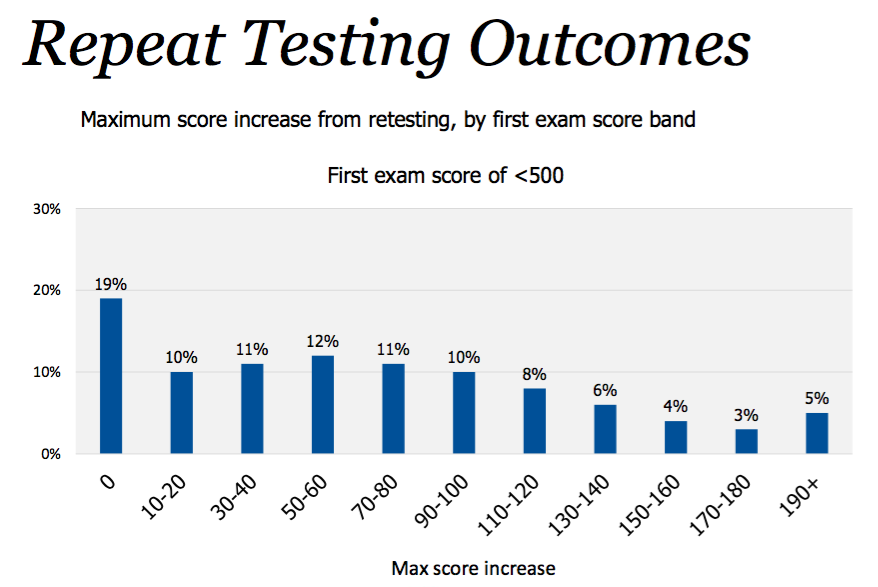 GMAT score improvement if score is less than 500