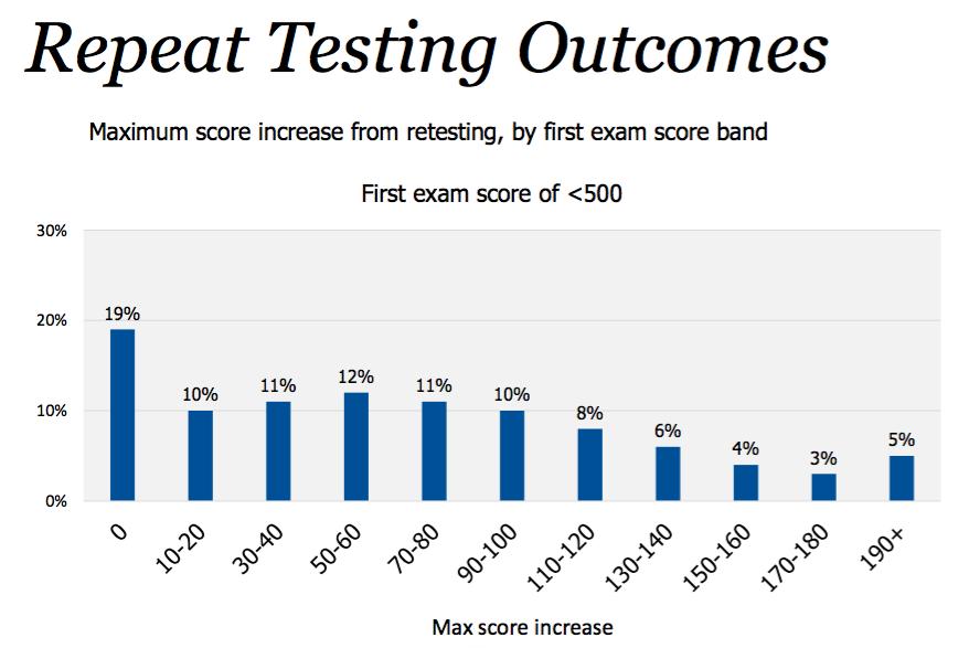 GMAT score improvement if score is less than 500