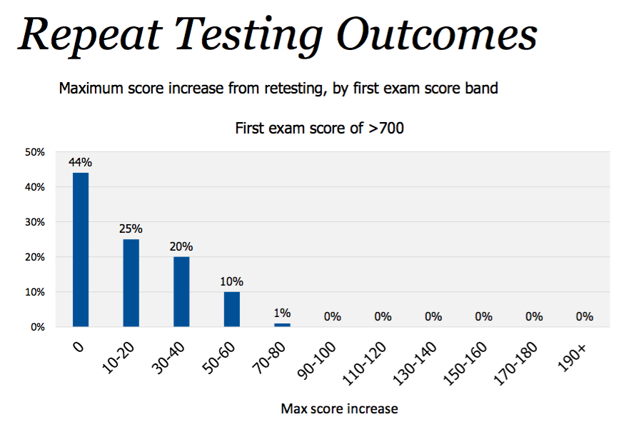 expected score increase on a retake of the gmat