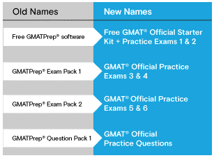 new names and changes to the official GMAT practice tools