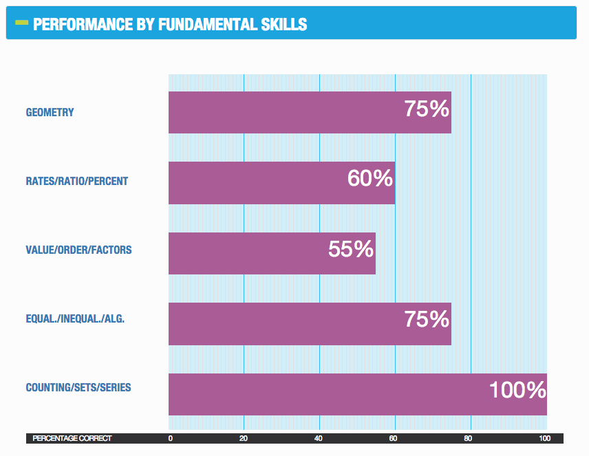 snapshot of the quantitative fundamental skills on the GMAT